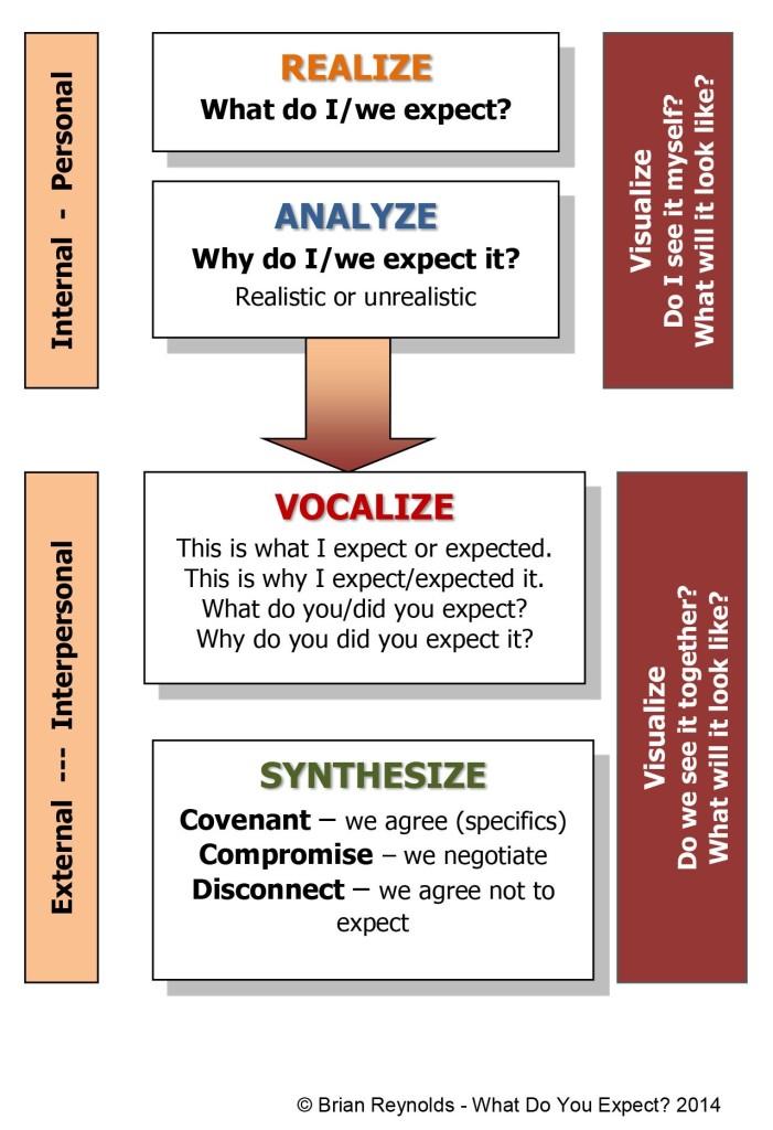 WDYE-process-diagram 1